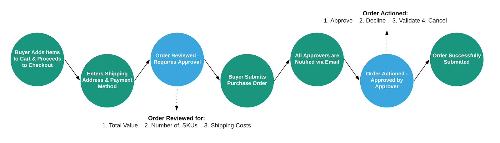 Basic Magento 2.4 workflow approval process